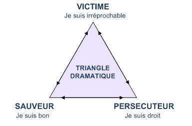 la coaching systemique au secours du triangle dramatique