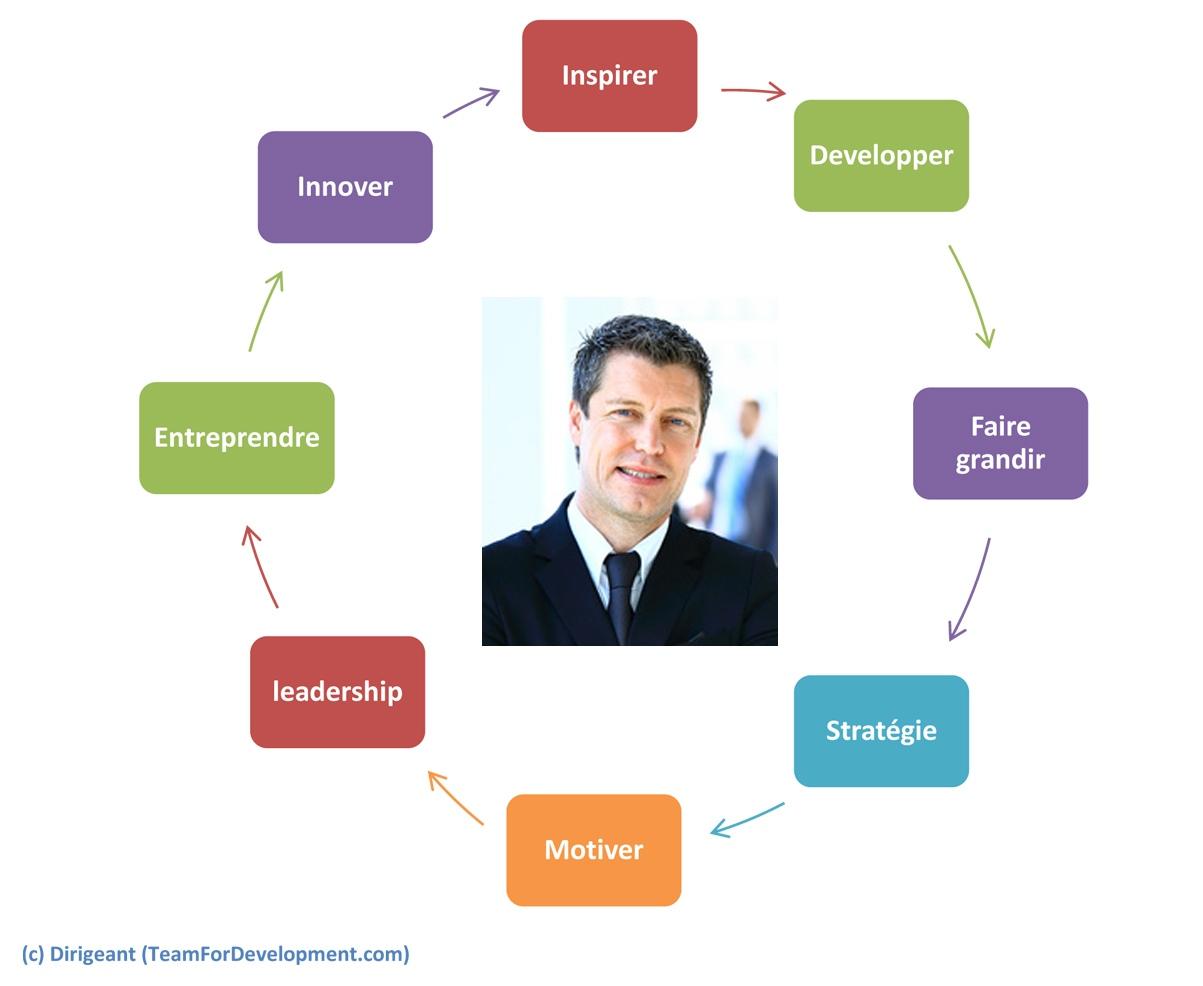leadership du dirigeant | coach de dirigeant