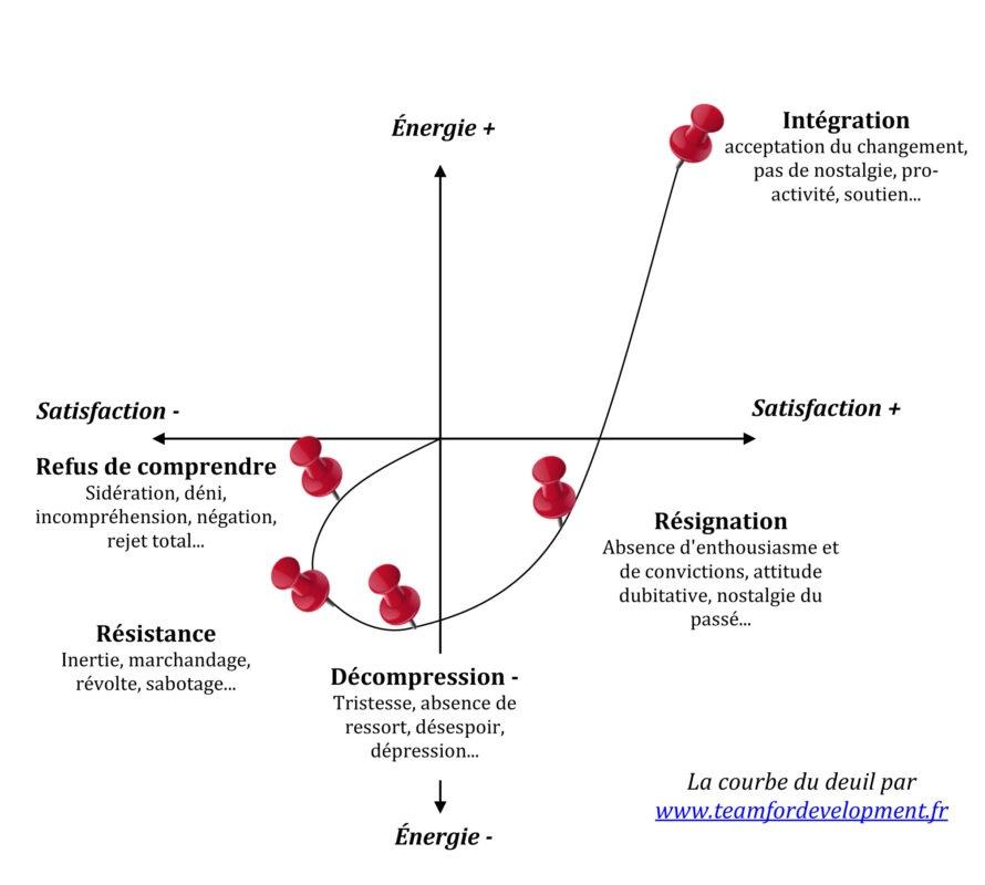 Accompagnement au changement courbe du deuil
