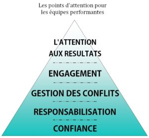 pyramide des attentions
