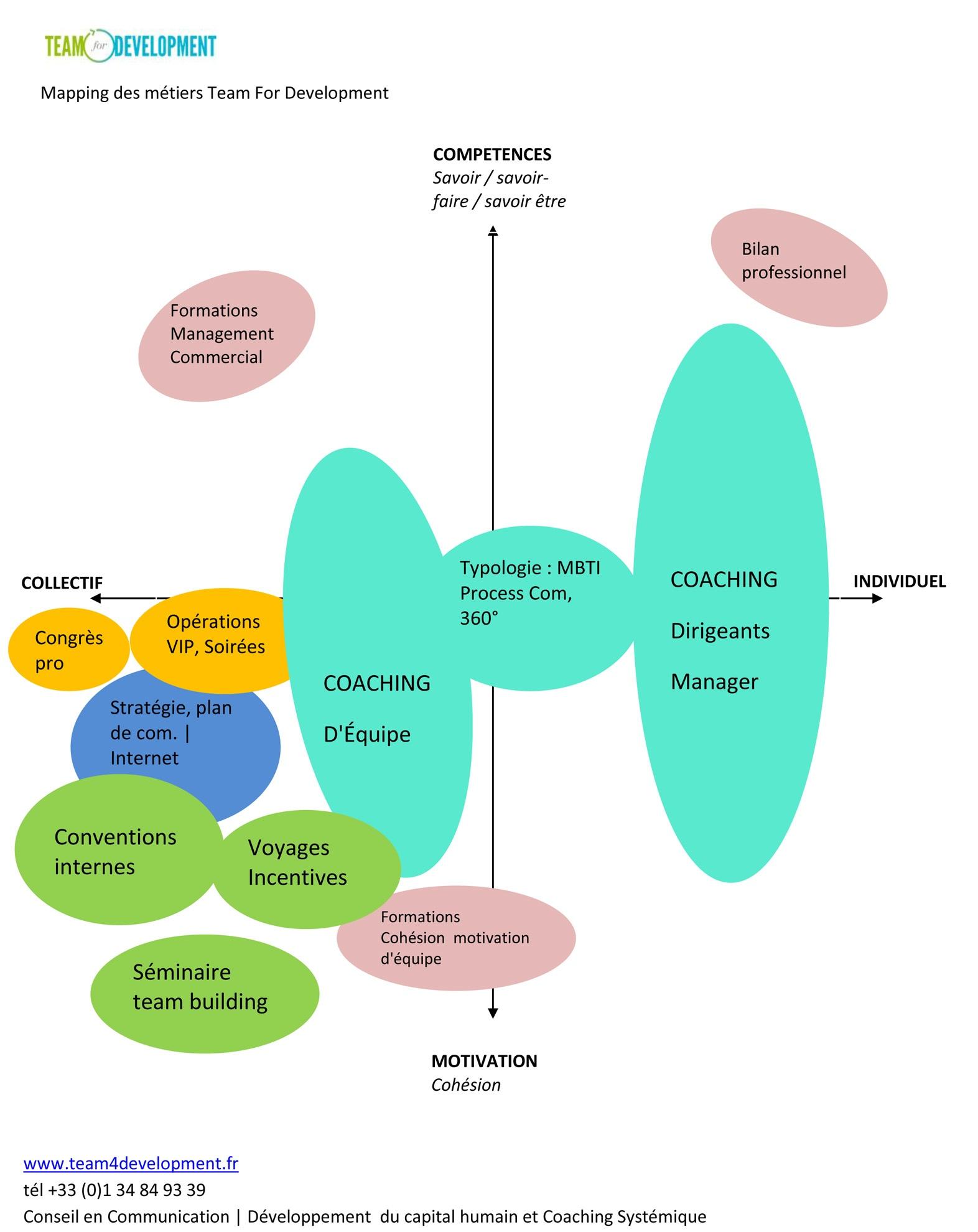 Coaching, communication interne et événementielle : nos métiers au service de la performance et de l'Humain