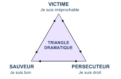la coaching systemique au secours du triangle dramatique