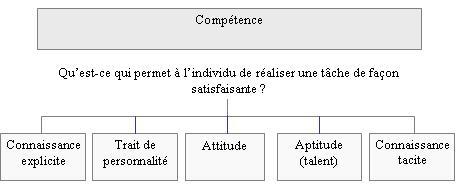 connaissance et compétences