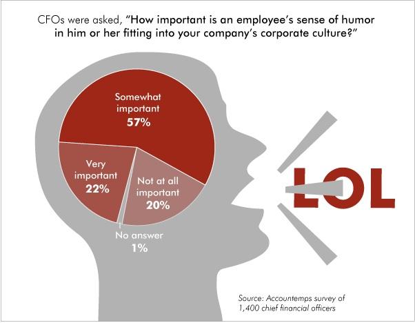 Performance des entreprises par la motivation et le mieux être des dirigeants et managers [zone humour / décalée]